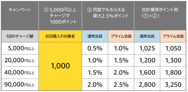 amazonギフト券チャージキャンペーン ポイント詳細