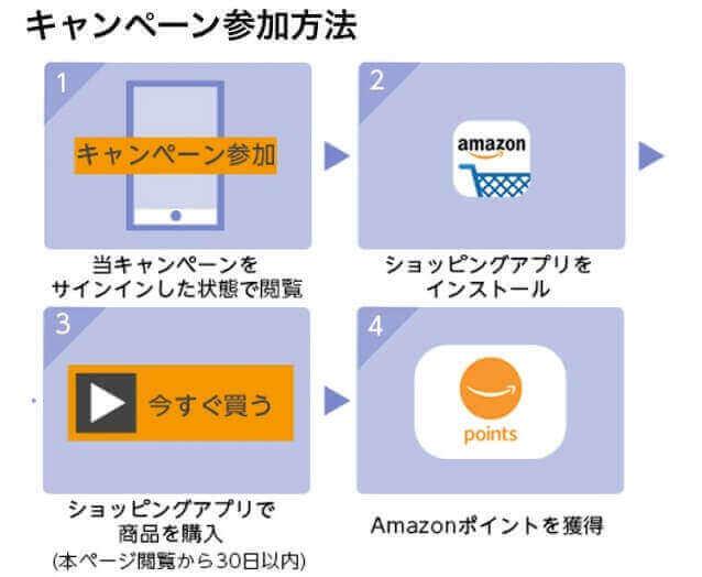 Amazonアプリ200ポイントプレゼントキャンペーン エントリーページ