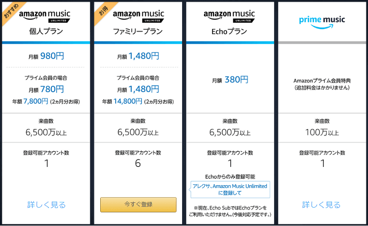 Amazon MusicUnlimitedの料金