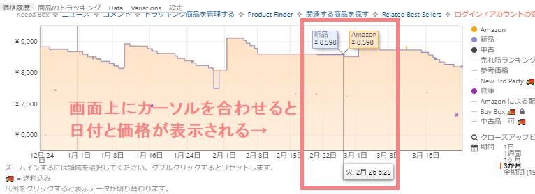 Keepaで見るAmazo商品の価格推移