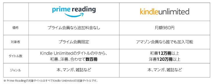 Prime ReadingとKindle Unlimitedの違い